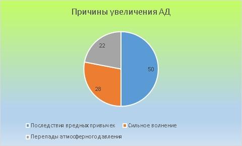 диаграмма причин повышения АД